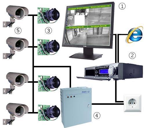Как сделать самому видеонаблюдения